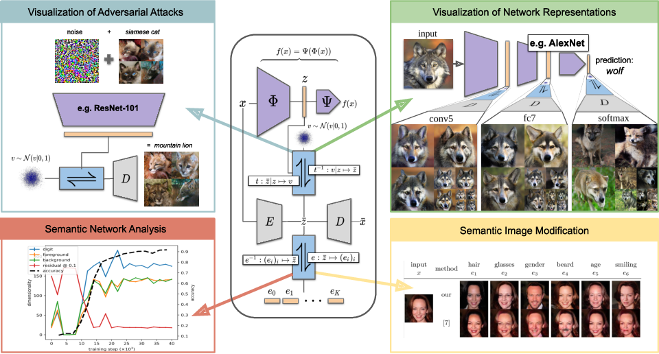 Figure 1 for Making Sense of CNNs: Interpreting Deep Representations & Their Invariances with INNs