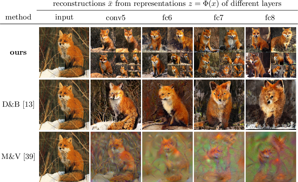 Figure 3 for Making Sense of CNNs: Interpreting Deep Representations & Their Invariances with INNs