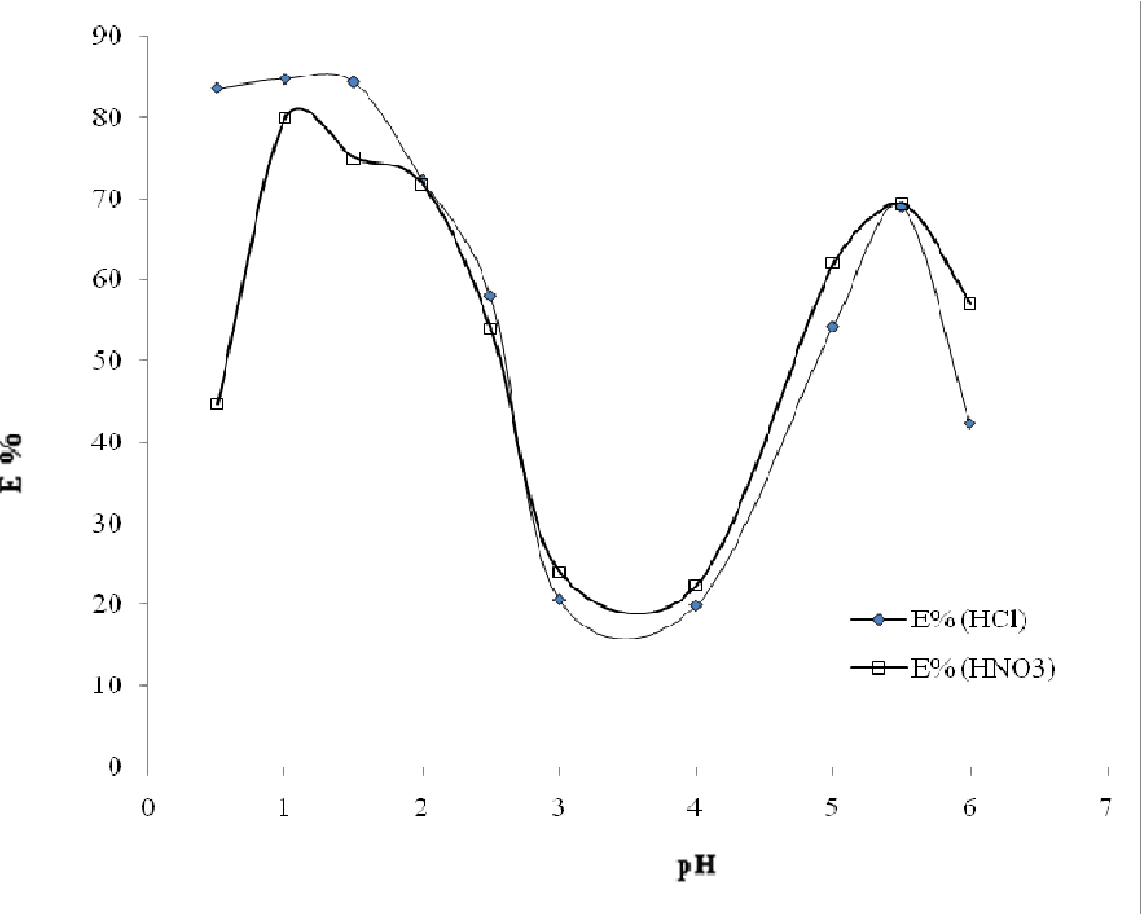 Figure 1 from Mechanism of the extraction of Molybdenum(VI) from