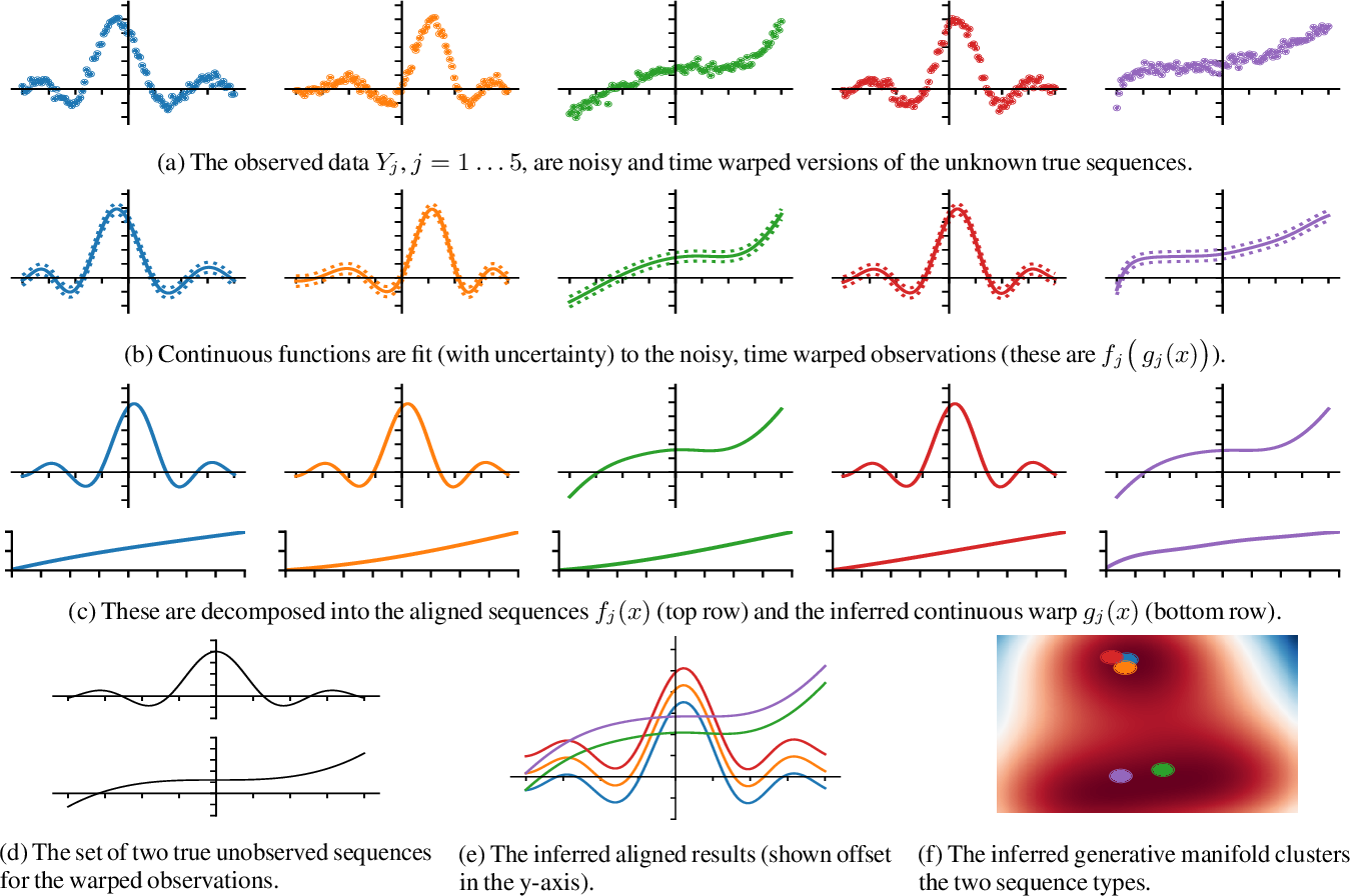 Figure 1 for Gaussian Process Latent Variable Alignment Learning