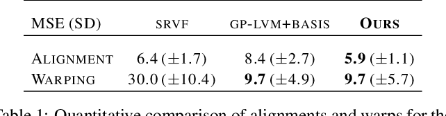 Figure 2 for Gaussian Process Latent Variable Alignment Learning
