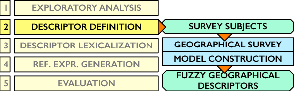 Figure 1 for An Empirical Approach for Modeling Fuzzy Geographical Descriptors