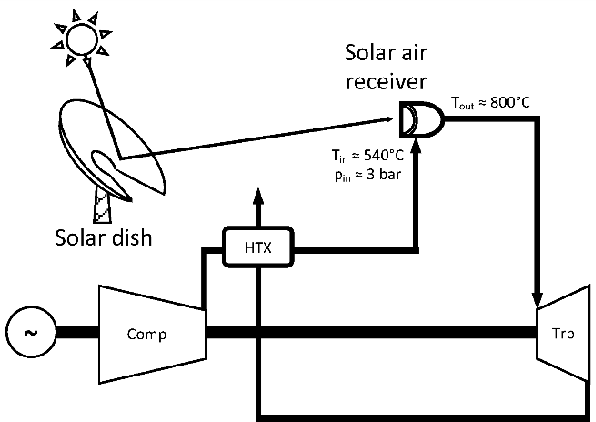 Figure 4 from Scaling effects of a novel solar receiver for