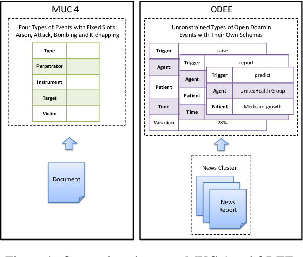 Figure 1 for Open Domain Event Extraction Using Neural Latent Variable Models