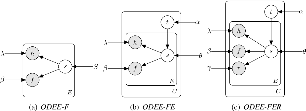 Figure 4 for Open Domain Event Extraction Using Neural Latent Variable Models