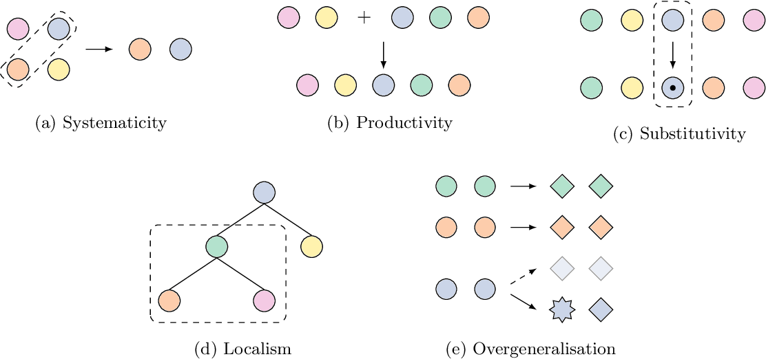 Figure 1 for The compositionality of neural networks: integrating symbolism and connectionism