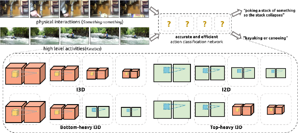 Figure 1 for Rethinking Spatiotemporal Feature Learning: Speed-Accuracy Trade-offs in Video Classification