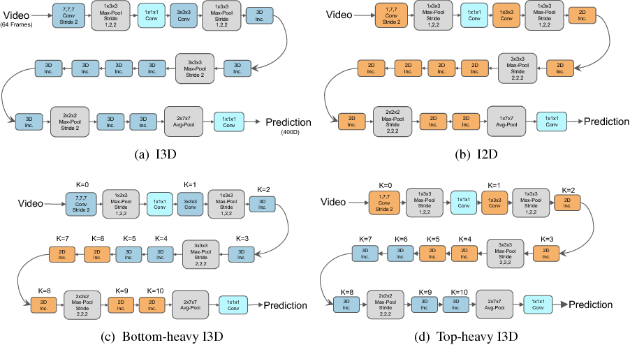 Figure 3 for Rethinking Spatiotemporal Feature Learning: Speed-Accuracy Trade-offs in Video Classification