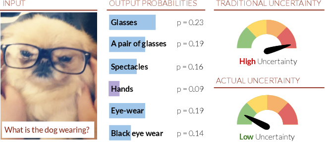 Figure 1 for Deep Bayesian Active Learning for Multiple Correct Outputs