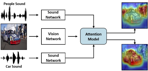 Figure 1 for Learning to Localize Sound Sources in Visual Scenes: Analysis and Applications
