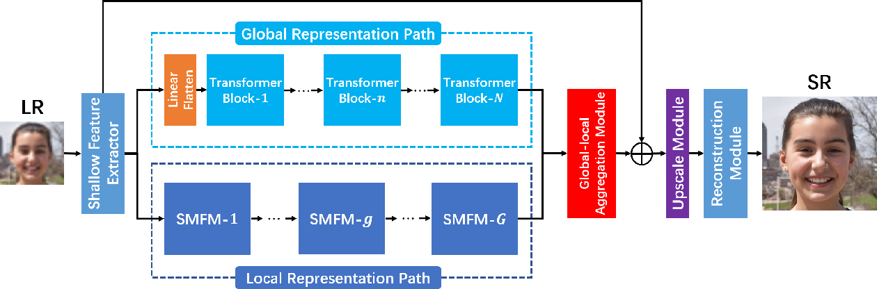 Figure 3 for TANet: A new Paradigm for Global Face Super-resolution via Transformer-CNN Aggregation Network
