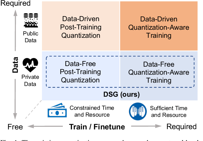 Figure 1 for Diverse Sample Generation: Pushing the Limit of Data-free Quantization