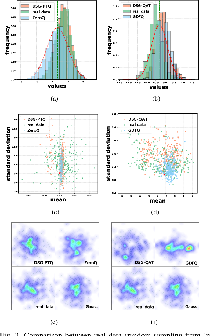 Figure 3 for Diverse Sample Generation: Pushing the Limit of Data-free Quantization