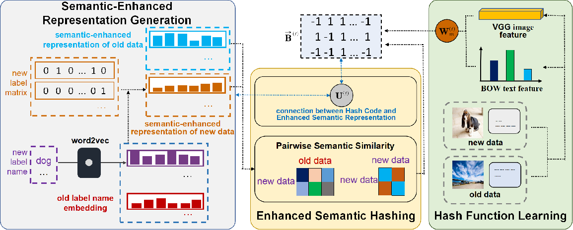 Figure 1 for Online Enhanced Semantic Hashing: Towards Effective and Efficient Retrieval for Streaming Multi-Modal Data