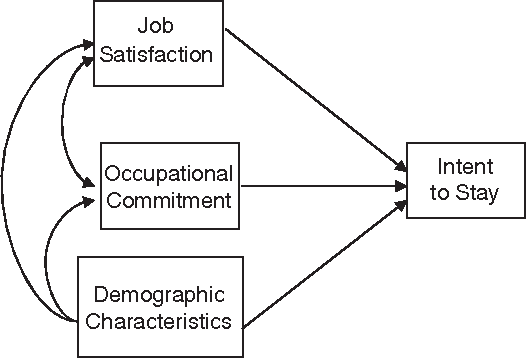 Figure 1 The model of mainland China nurses' intent to stay.