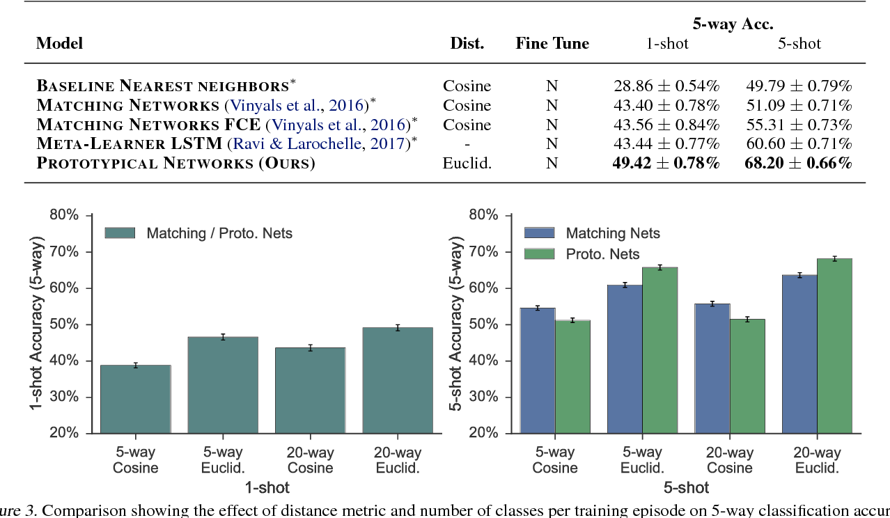 Figure 4 for Prototypical Networks for Few-shot Learning