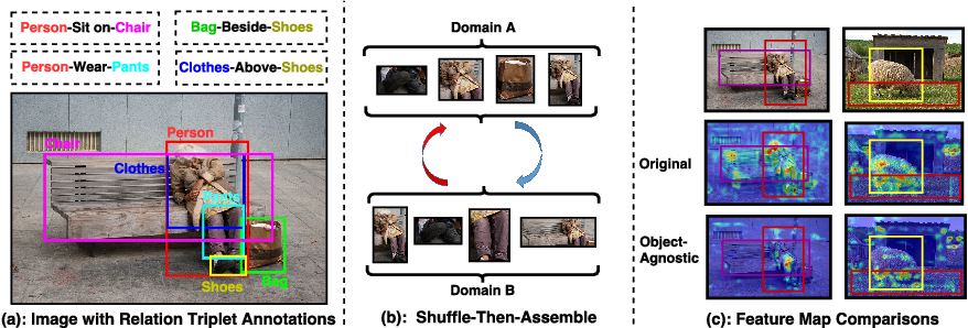 Figure 1 for Shuffle-Then-Assemble: Learning Object-Agnostic Visual Relationship Features