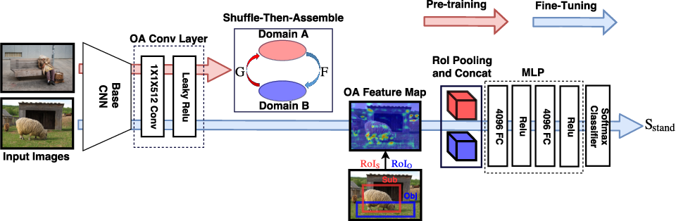 Figure 3 for Shuffle-Then-Assemble: Learning Object-Agnostic Visual Relationship Features