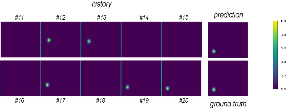 Figure 3 for Utilizing Temporal Information in Deep Convolutional Network for Efficient Soccer Ball Detection and Tracking