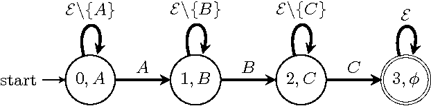 Figure 1 for A unified view of Automata-based algorithms for Frequent Episode Discovery