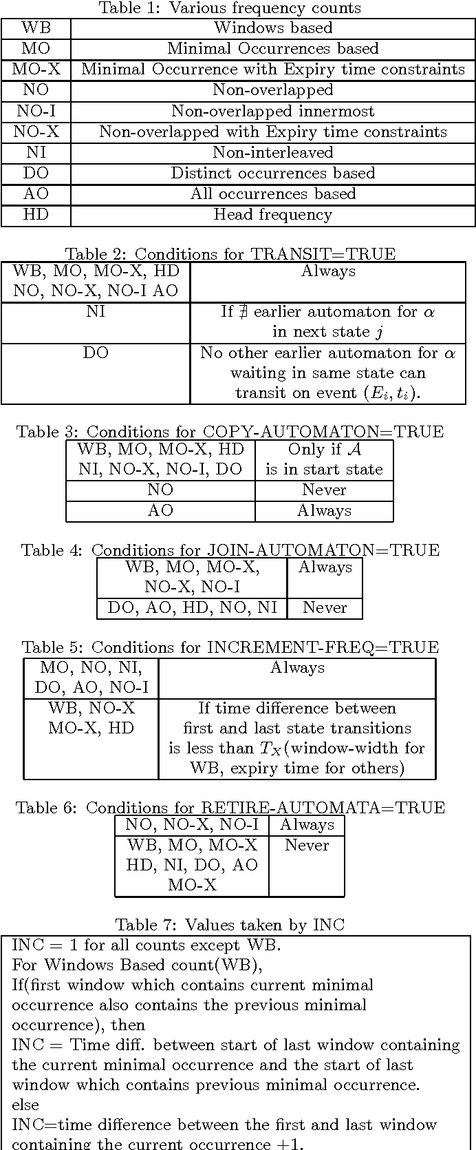 Figure 2 for A unified view of Automata-based algorithms for Frequent Episode Discovery