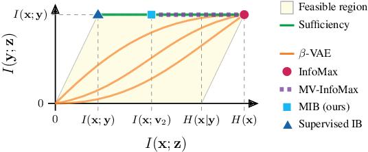 Figure 3 for Learning Robust Representations via Multi-View Information Bottleneck