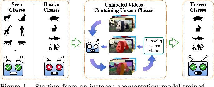 Figure 1 for Learning to Better Segment Objects from Unseen Classes with Unlabeled Videos