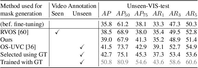 Figure 4 for Learning to Better Segment Objects from Unseen Classes with Unlabeled Videos