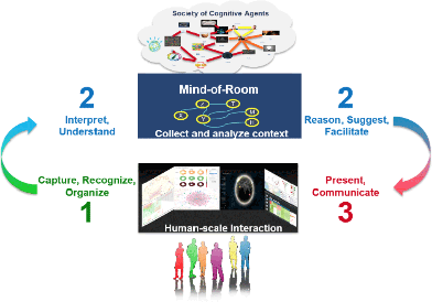 Figure 1 for Towards Cognitive-and-Immersive Systems: Experiments in a Shared (or common) Blockworld Framework