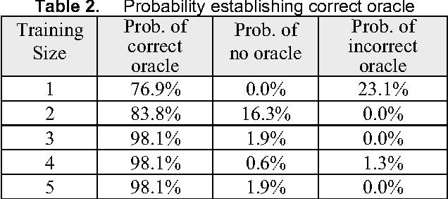 Table 2. Probability establishing correct oracle