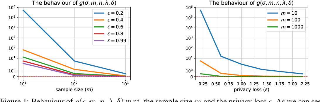 Figure 1 for Private Causal Inference using Propensity Scores