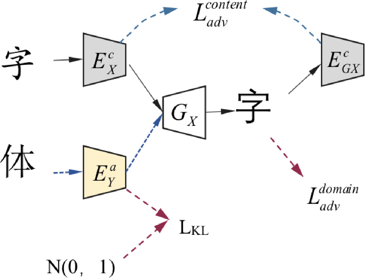 Figure 1 for Multiform Fonts-to-Fonts Translation via Style and Content Disentangled Representations of Chinese Character
