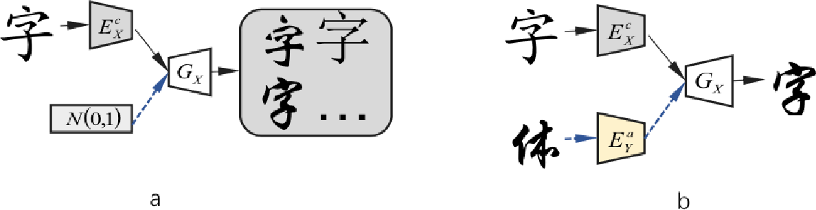Figure 2 for Multiform Fonts-to-Fonts Translation via Style and Content Disentangled Representations of Chinese Character