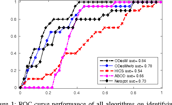 Figure 1 for Outlier Detection from Network Data with Subnetwork Interpretation