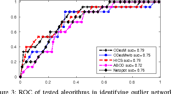 Figure 3 for Outlier Detection from Network Data with Subnetwork Interpretation