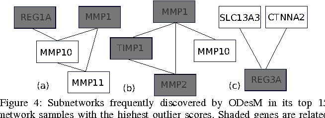 Figure 4 for Outlier Detection from Network Data with Subnetwork Interpretation