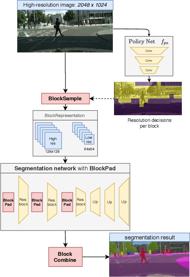 Figure 1 for SegBlocks: Block-Based Dynamic Resolution Networks for Real-Time Segmentation