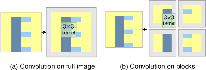 Figure 3 for SegBlocks: Block-Based Dynamic Resolution Networks for Real-Time Segmentation