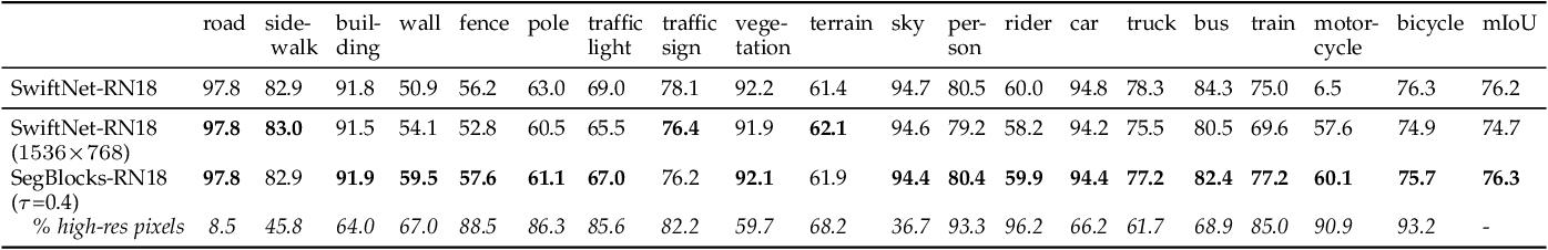 Figure 4 for SegBlocks: Block-Based Dynamic Resolution Networks for Real-Time Segmentation