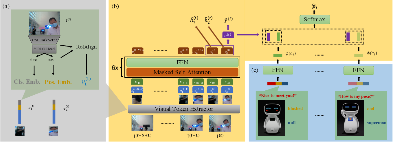Figure 2 for Proactive Interaction Framework for Intelligent Social Receptionist Robots