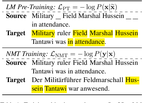 Figure 1 for On the Copying Behaviors of Pre-Training for Neural Machine Translation