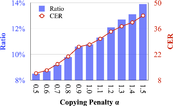 Figure 4 for On the Copying Behaviors of Pre-Training for Neural Machine Translation