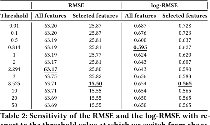 Figure 4 for Landscape-Aware Fixed-Budget Performance Regression and Algorithm Selection for Modular CMA-ES Variants