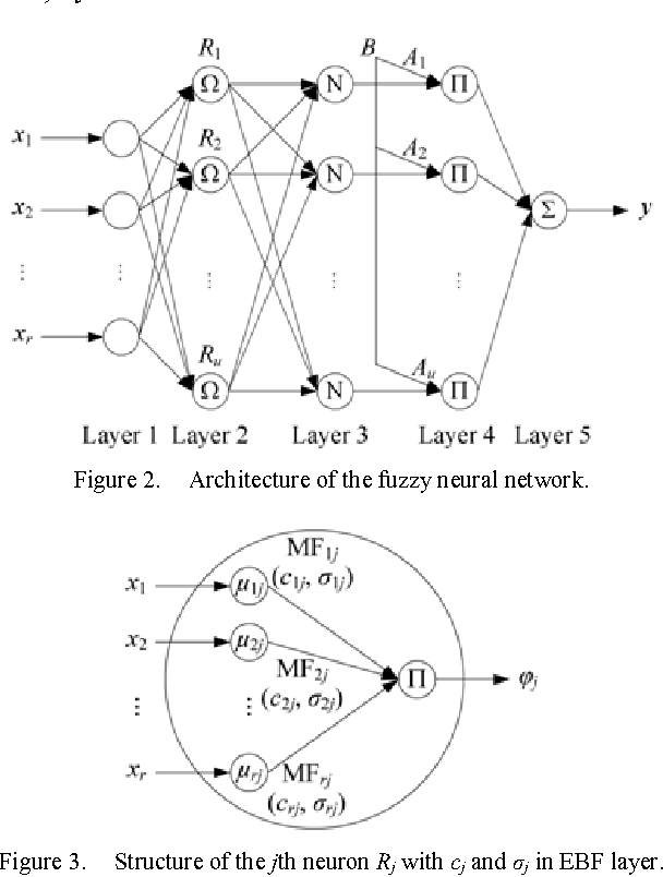 Figure 3 From Fault Diagnosis For Variable Air Volume Systems Using
