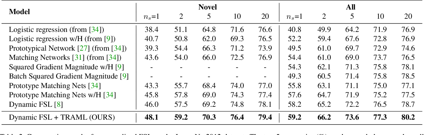 Figure 4 for Boosting Few-Shot Learning With Adaptive Margin Loss