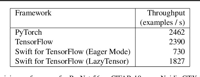 Figure 4 for Swift for TensorFlow: A portable, flexible platform for deep learning