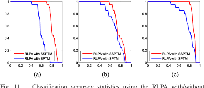 Figure 3 for Hyperspectral Image Classification in the Presence of Noisy Labels