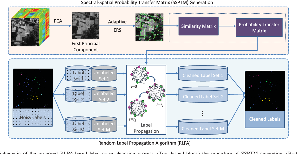 Figure 1 for Hyperspectral Image Classification in the Presence of Noisy Labels