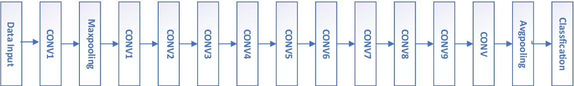 Figure 1 for Research on a New Convolutional Neural Network Model Combined with Random Edges Adding