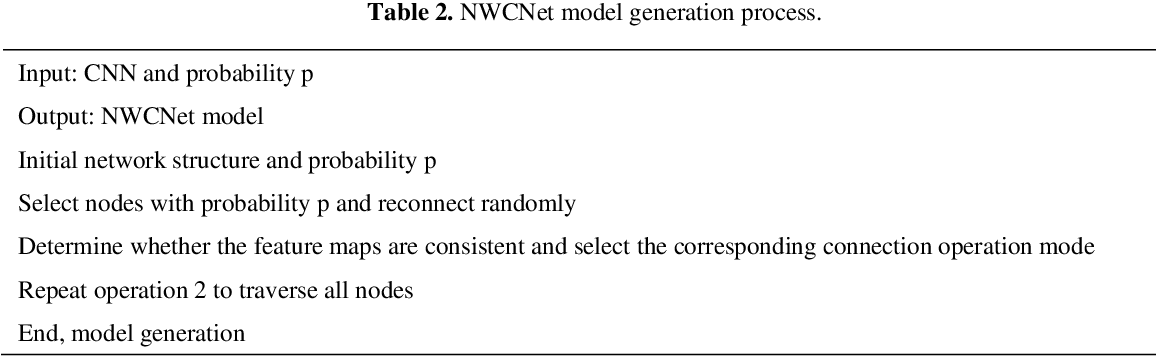 Figure 2 for Research on a New Convolutional Neural Network Model Combined with Random Edges Adding